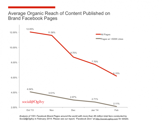 Organic_Reach_Chart.png