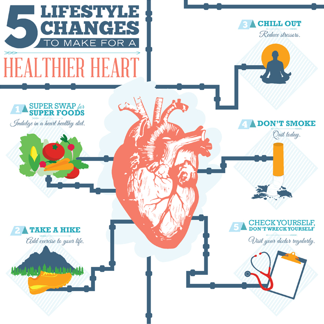 Taking inspiration from the old game Pipe Dream (#memories) I created an infographic explaining the 5 simple steps to keep a healthy heart.