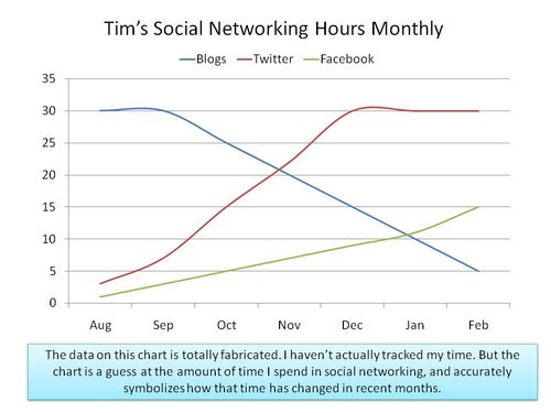 SocialNetworking