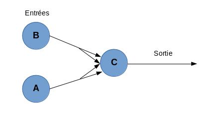 Réseau de neurones formels se comportant comme l'opération OU logique.