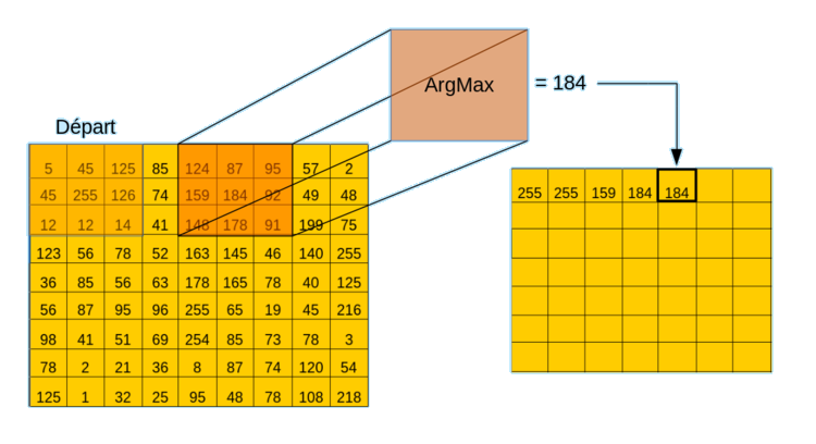 Exemple d'une convolution dont la configuration est : Opération = Argument maximale, pas horizontale = 1 pixel, pas vertical = 1 pixel.