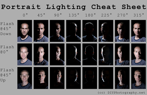 Portrait Lightning Cheat Sheet
