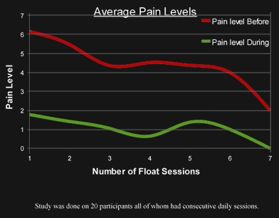 Typical pain relief from floating