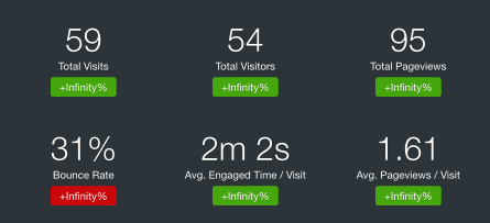 While we are growing, I'm okay with sharing personal website statistics