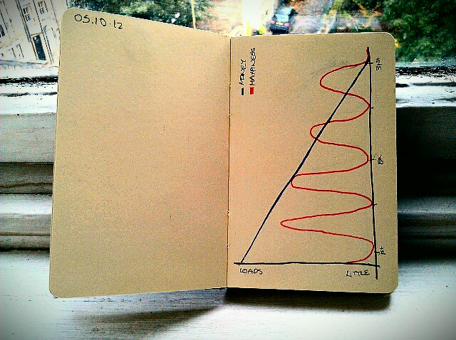 365 drawings later … day 248 … graph