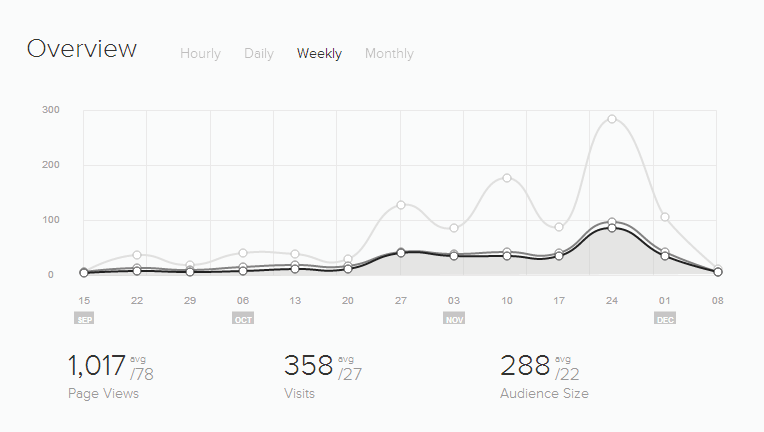 Weekly page views, uniques and audience size, as of 8th December 2013.
