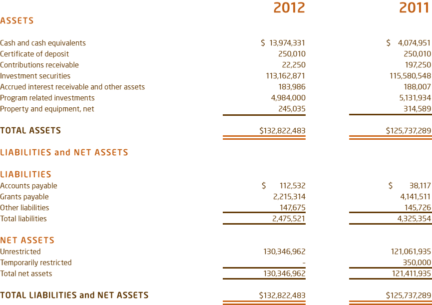 WRF_StatFinanPosition2012.png