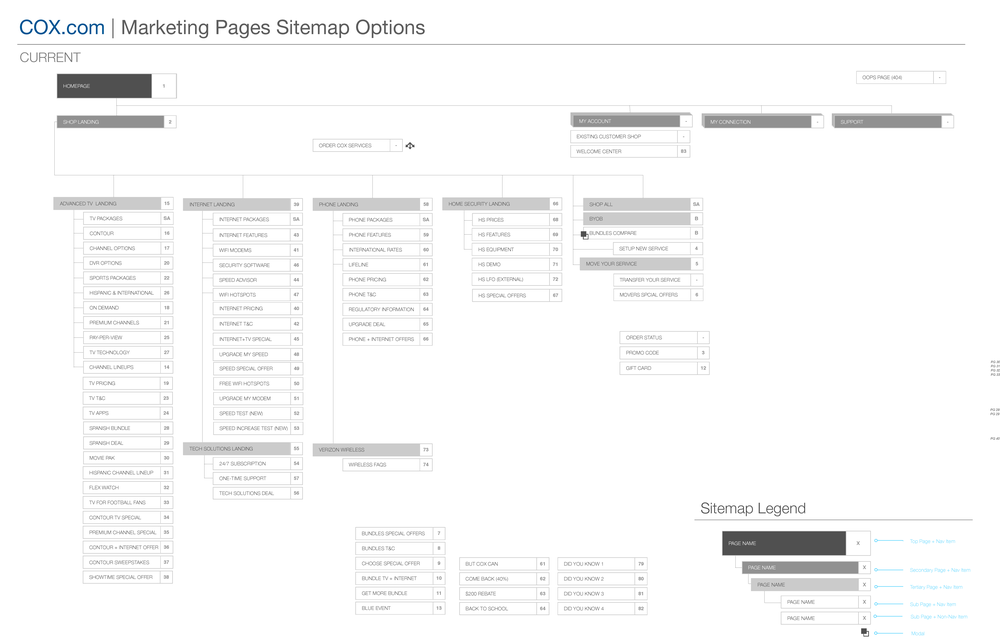 COX_Marketing_Sitemap_V1_Page_1.png