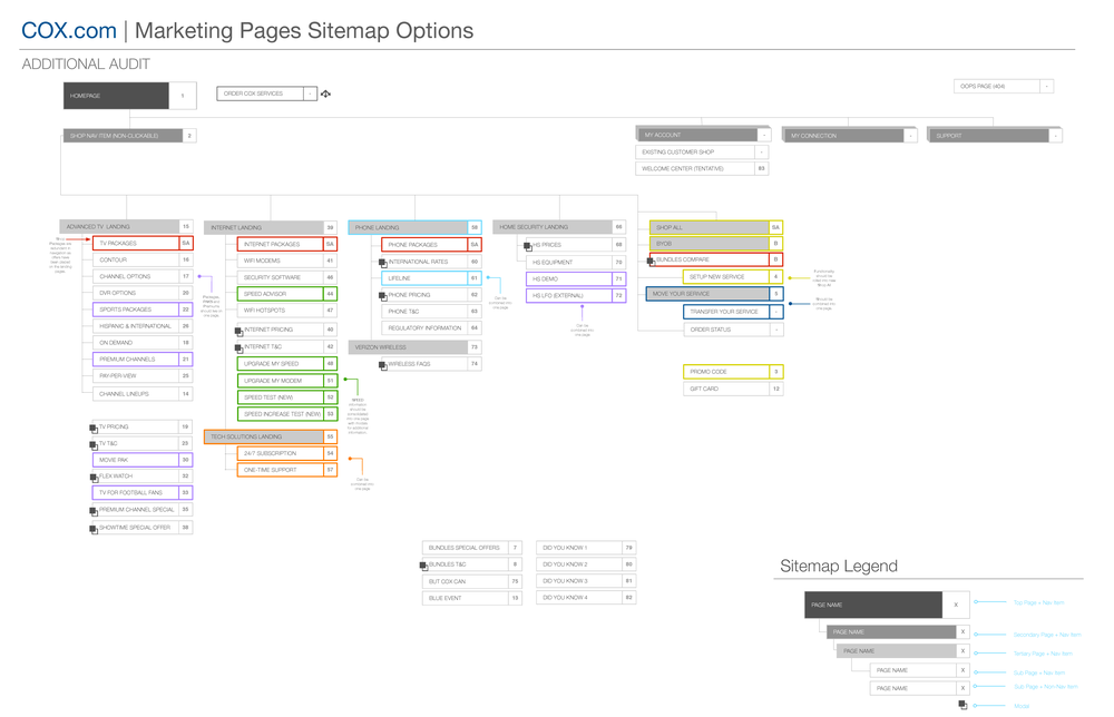 COX_Marketing_Sitemap_V1_Page_4.png