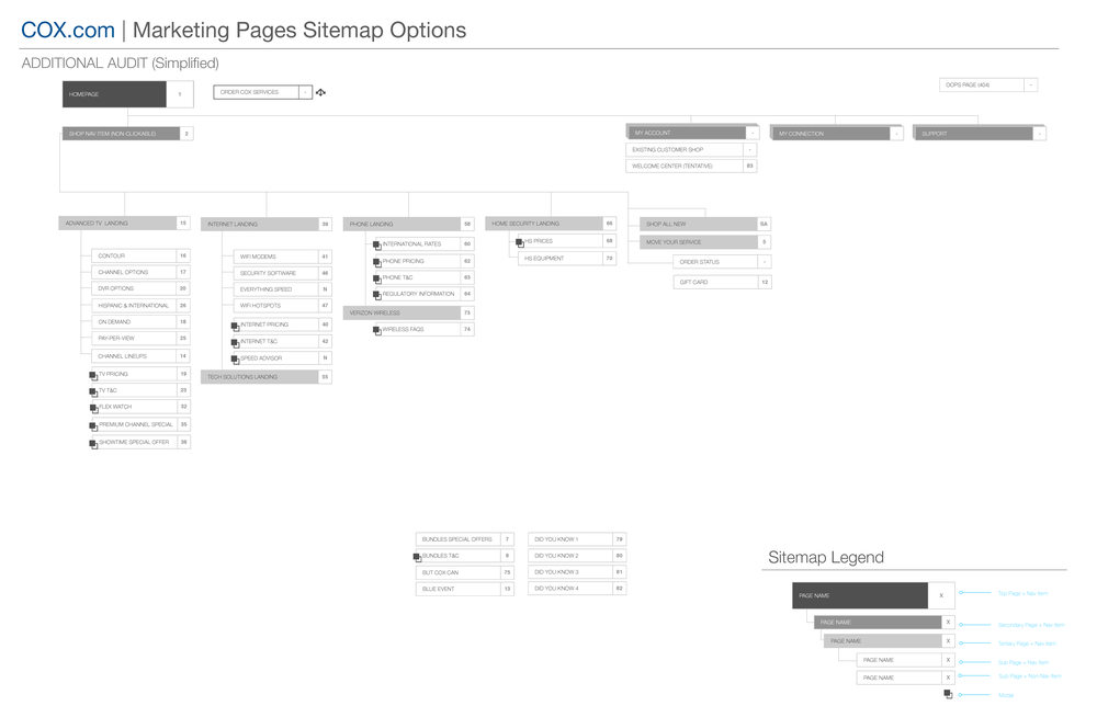 COX_Marketing_Sitemap_V1_Page_5.png