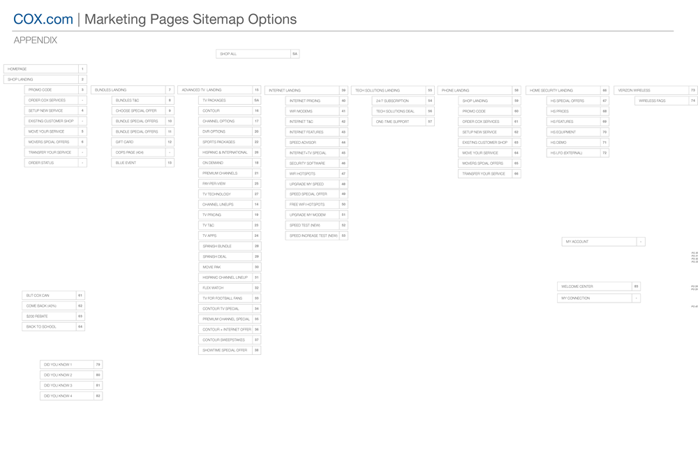 COX_Marketing_Sitemap_V1_Page_6.png