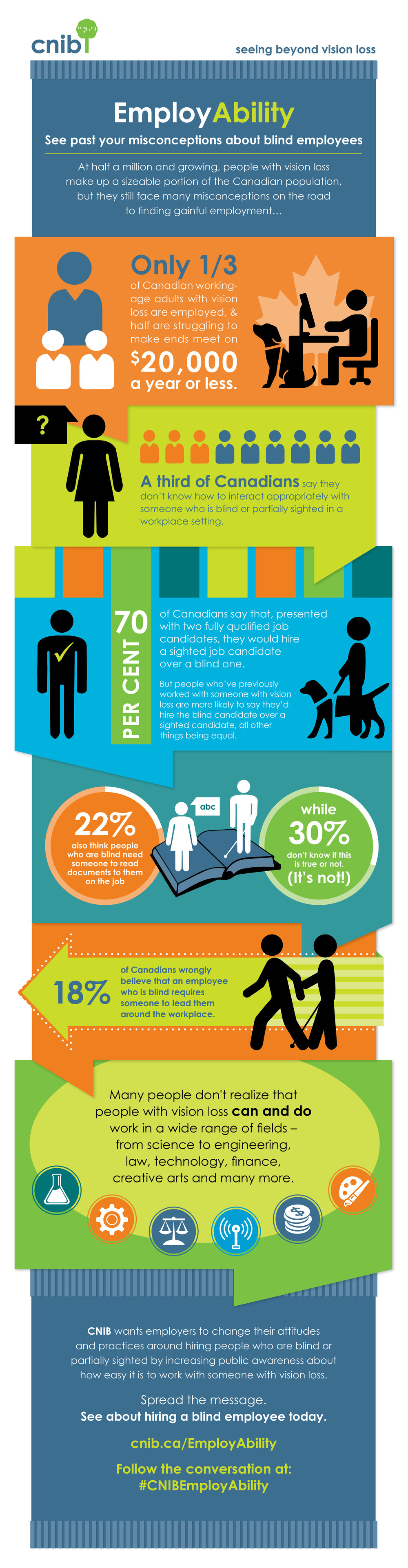 CNIB Infographic Employability
