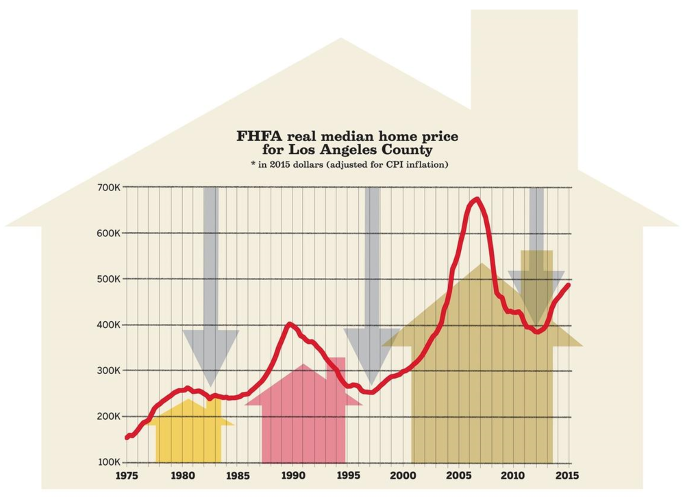 CLICK TO ENLARGE > William Yu and Wes Bausmith / Special to The Times. Author's calculation based on Federal Housing Finance Agency (FHFA)'s House Price Index, Bureau of Labor Statistics' Consumer Price Index, and Zillow's Median Home Value Index.