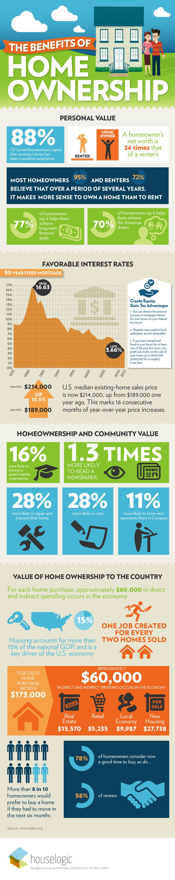 benefits of home ownership infographic