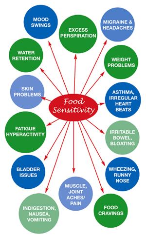foodsensitivity1.jpg