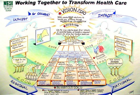 This image was created based on several live client meetings. The vision mural format focuses on outcomes, showing the steps to reach them and illustrates the various influences that impact NEHI's goals.