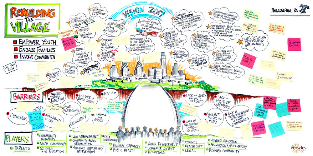 6 - Rebuilding the Village - Philadelphia Vision with participant comments.jpg
