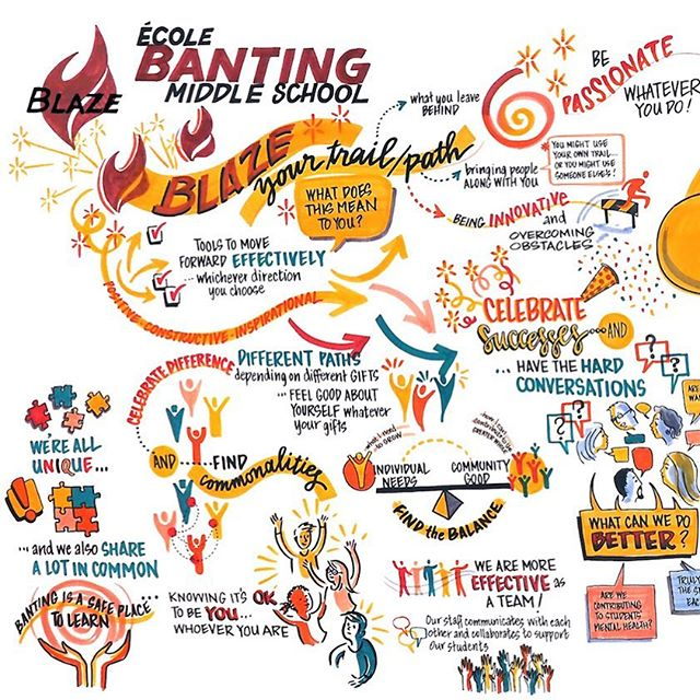We're adding to our portfolio every day. Avril Orloff created this live graphic recording at a recent school visioning event. See the full chart and more on our website.