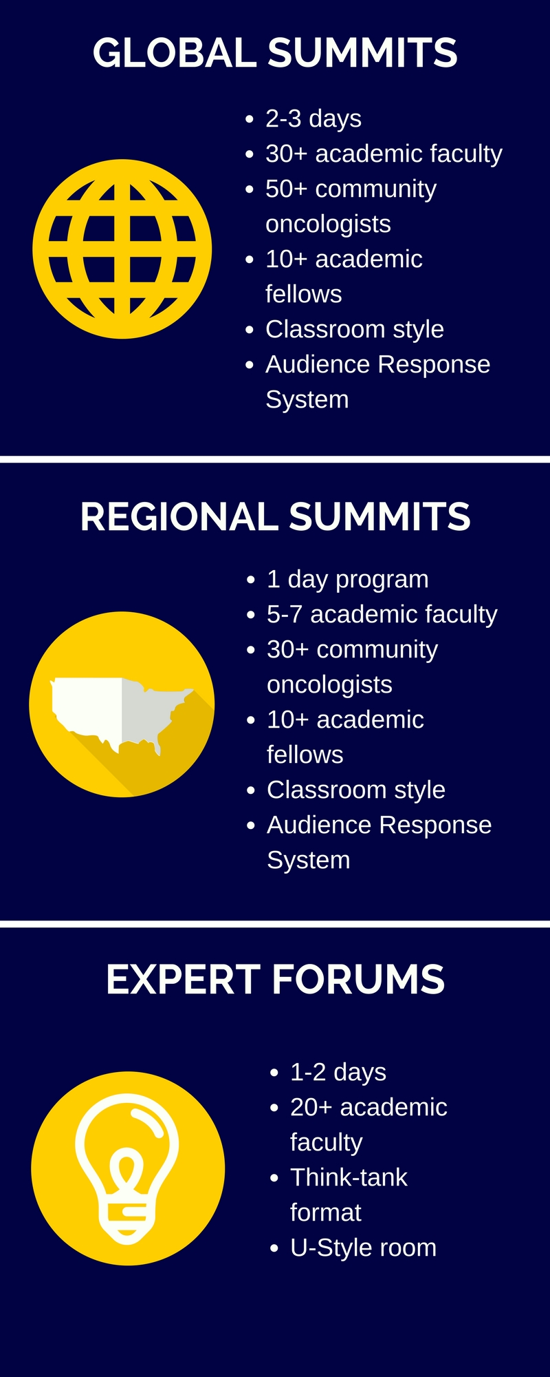 Oncology meetings, summits and expert forums