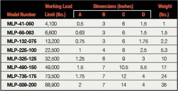 Model MLP Pear Link model chart