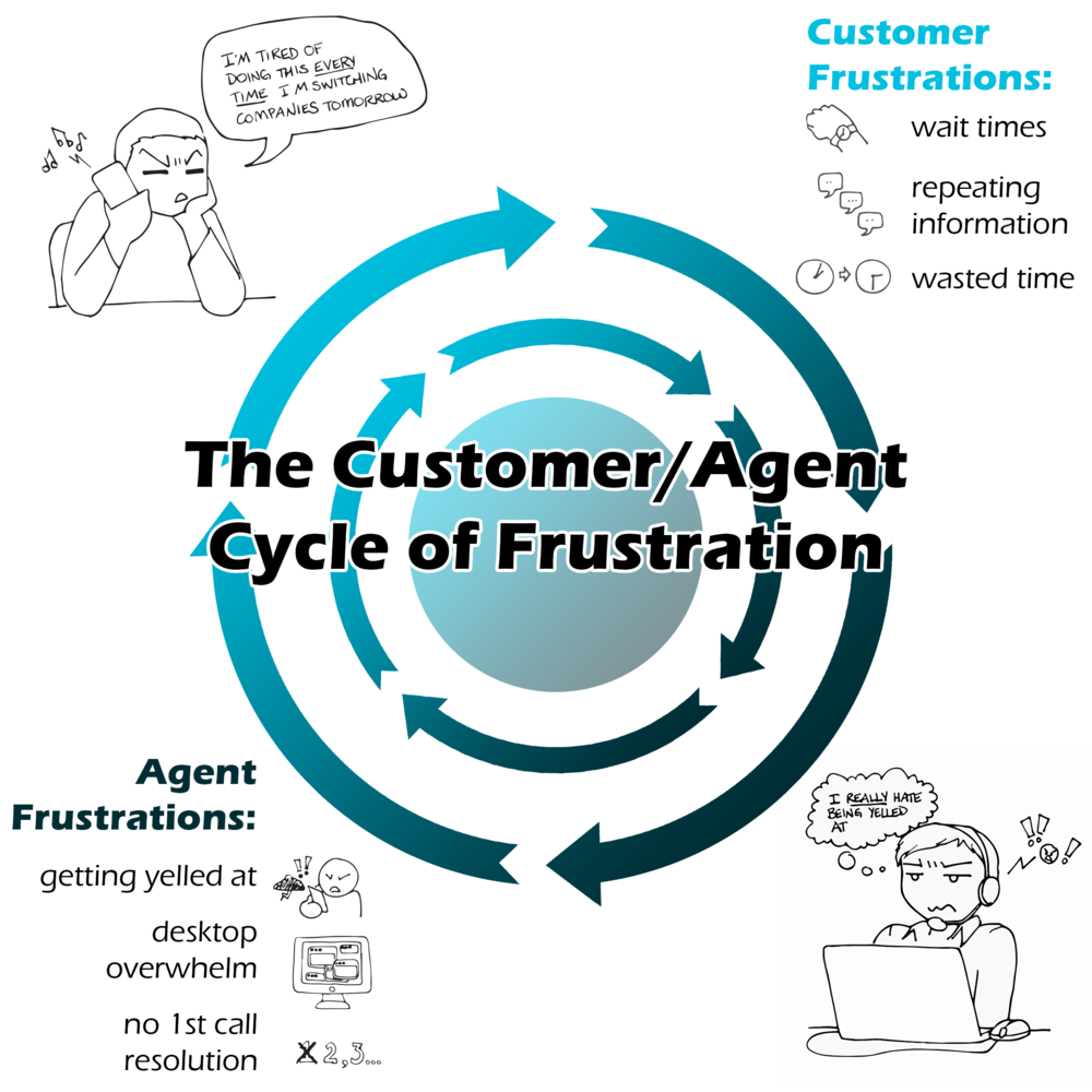 Infographic: The customer/agent cycle of frustration