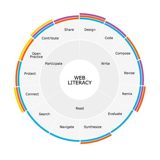 https://learning.mozilla.org/en-US/web-literacy