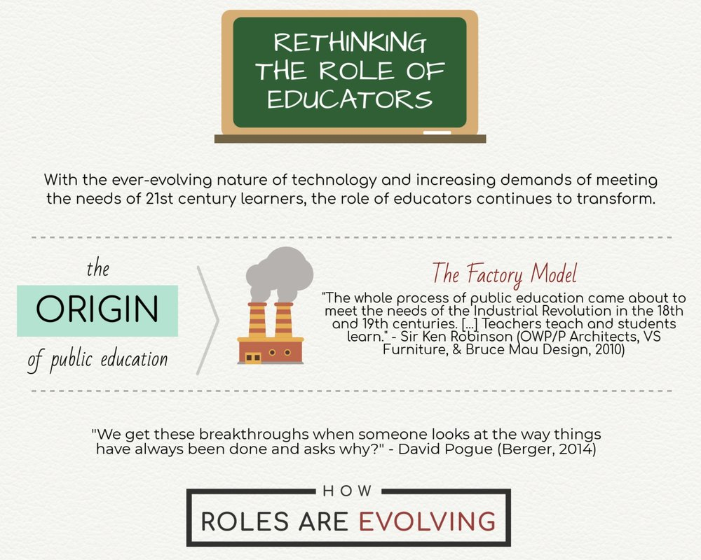 Infographic: Rethinking the Role of Educators - I created this infographic to help visualize the transformation of the role of educators from the 18th century to present day. It showcases educators evolving from instructors to facilitators in a student-led environment, encompassing a wealth of characteristics that are crucial for student learning.