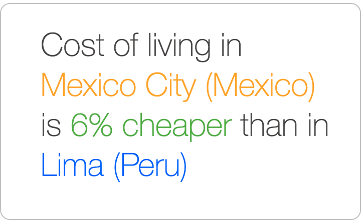 Mexico City is cheaper than Lima
