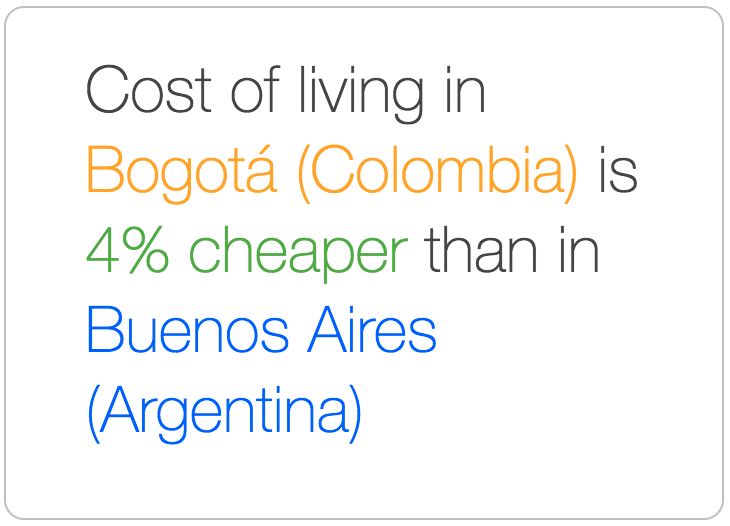 Bogota is cheaper than Buenos Aires