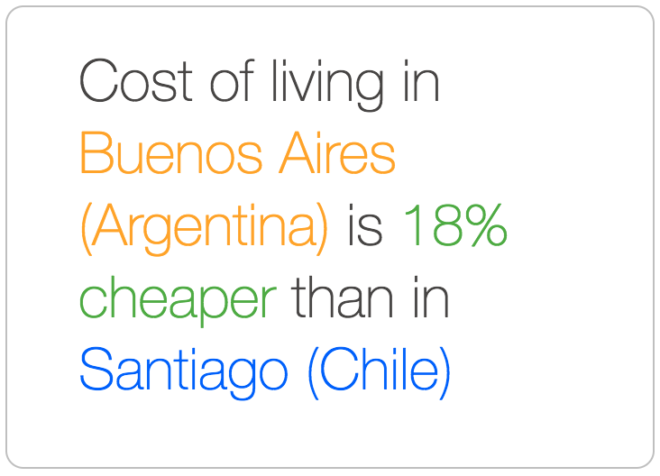 Buenos Aires is cheaper than Santiago