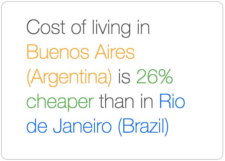 Buenos Aires is cheaper than Rio de Janeiro