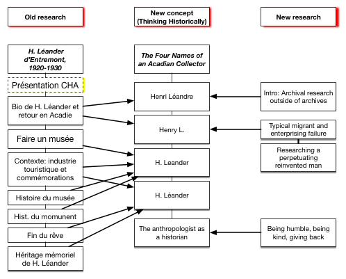 À gauche la recherche déjà faite, à droite la recherche à faire et les textes à constituer, au centre le plan provisoire.