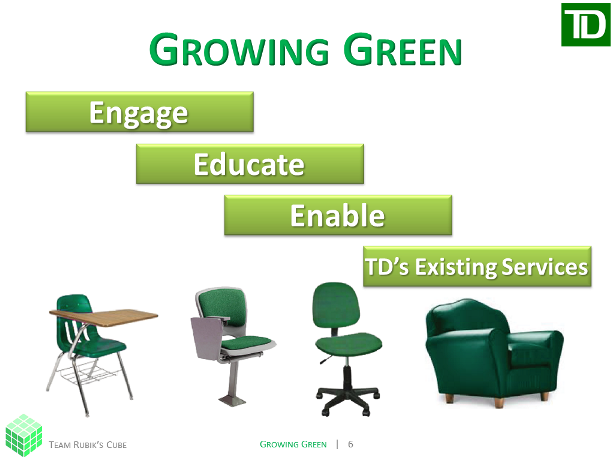 TD Growing Green Timeline