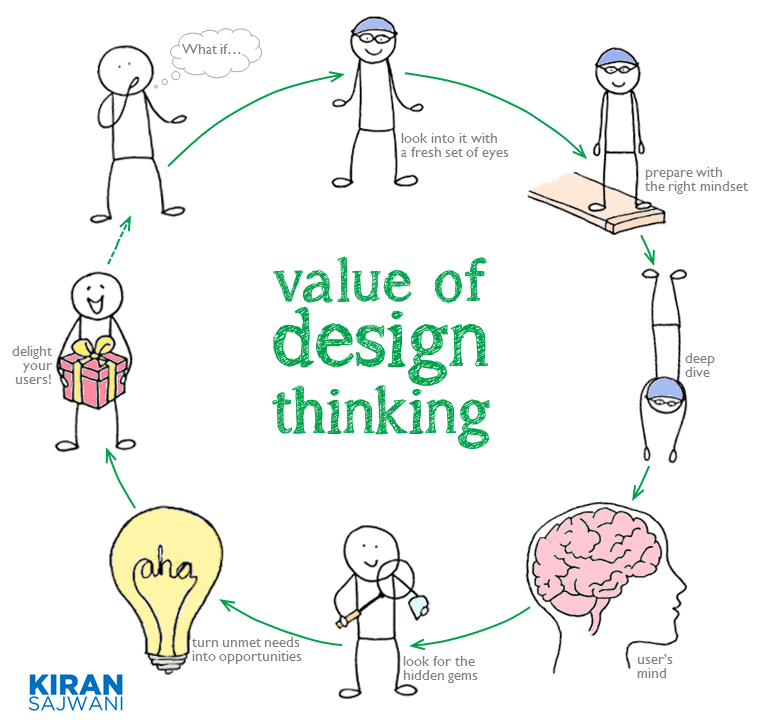 Kiran Sajwani - Value of Design Thinking