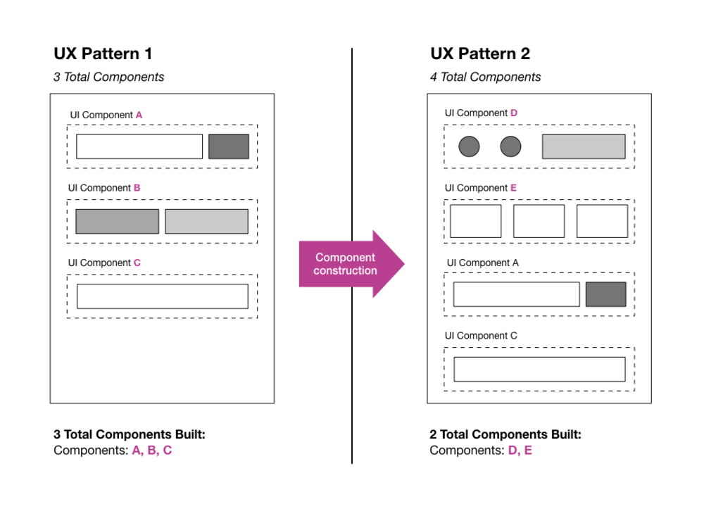 UX-Patterns-UI-Component-Model.001.png