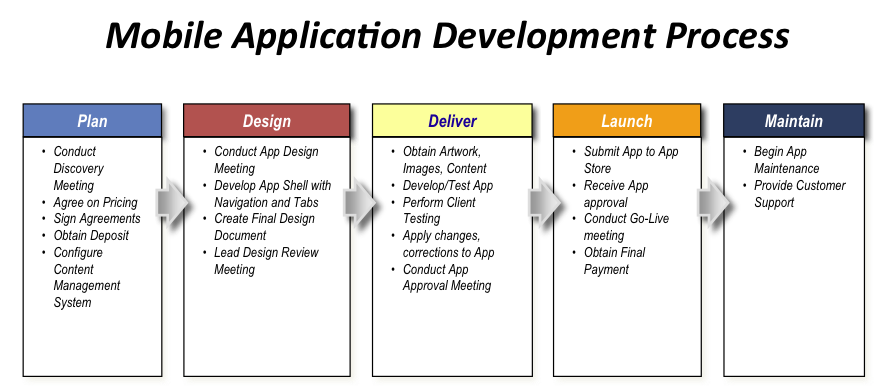VeryMobileApps Development Process no logo.png