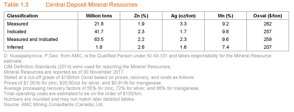 Table - Central Deposit Mineral Resources.jpg