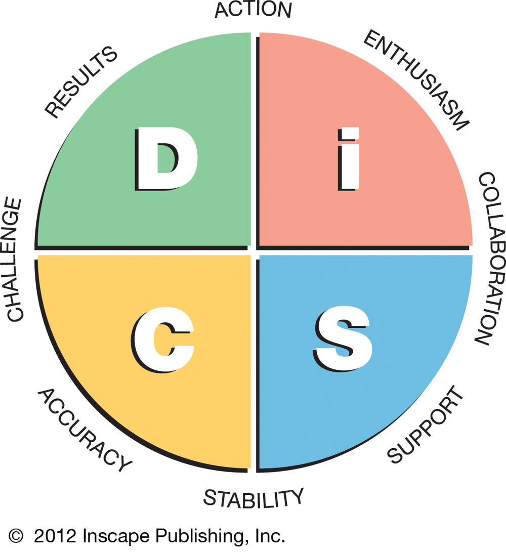 Everything DiSC tests are based on a circumplex depiction.