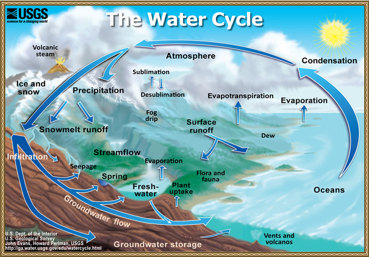 General schematic of water cycling.
