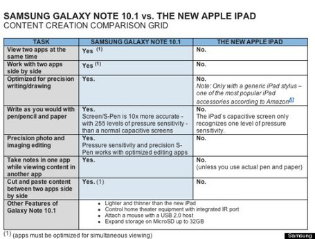 Samsung lists the benefits of the Galaxy Note 10.1 over the iPad. (You can connect a mouse to it!) Hmm, desperation. Do you smell it?  (via The Verge Forums)