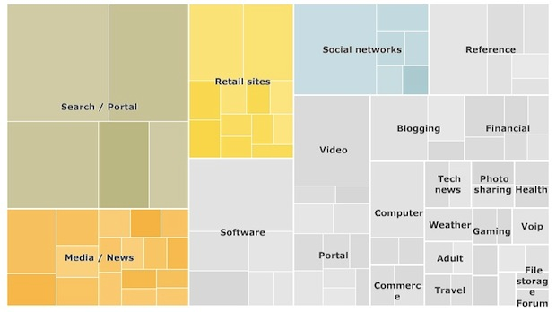 newsweek: tanya77: urlesque: Infographic of the Day: Comparing the 100 Largest Sites on the Internet | Fast Company