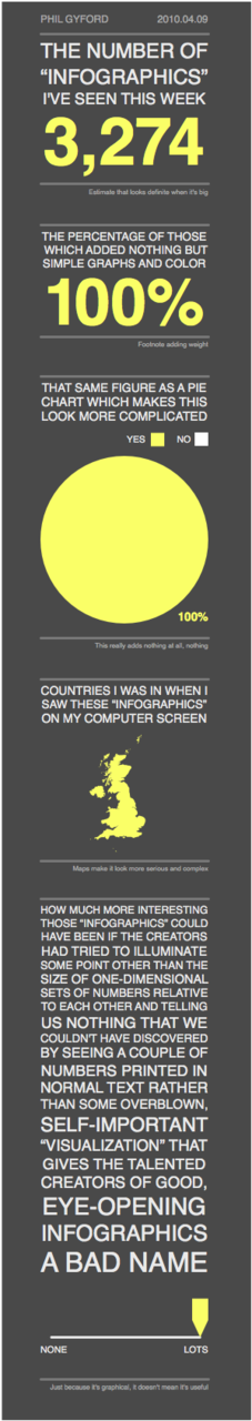 """Infographic"" (via Phil Gyford)"