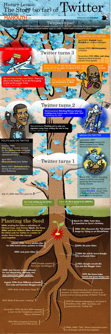 The Story (so far) of Twitter (via Manolith)