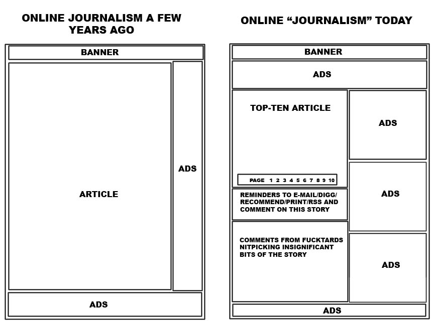 Online Journalism (via imgur.com)