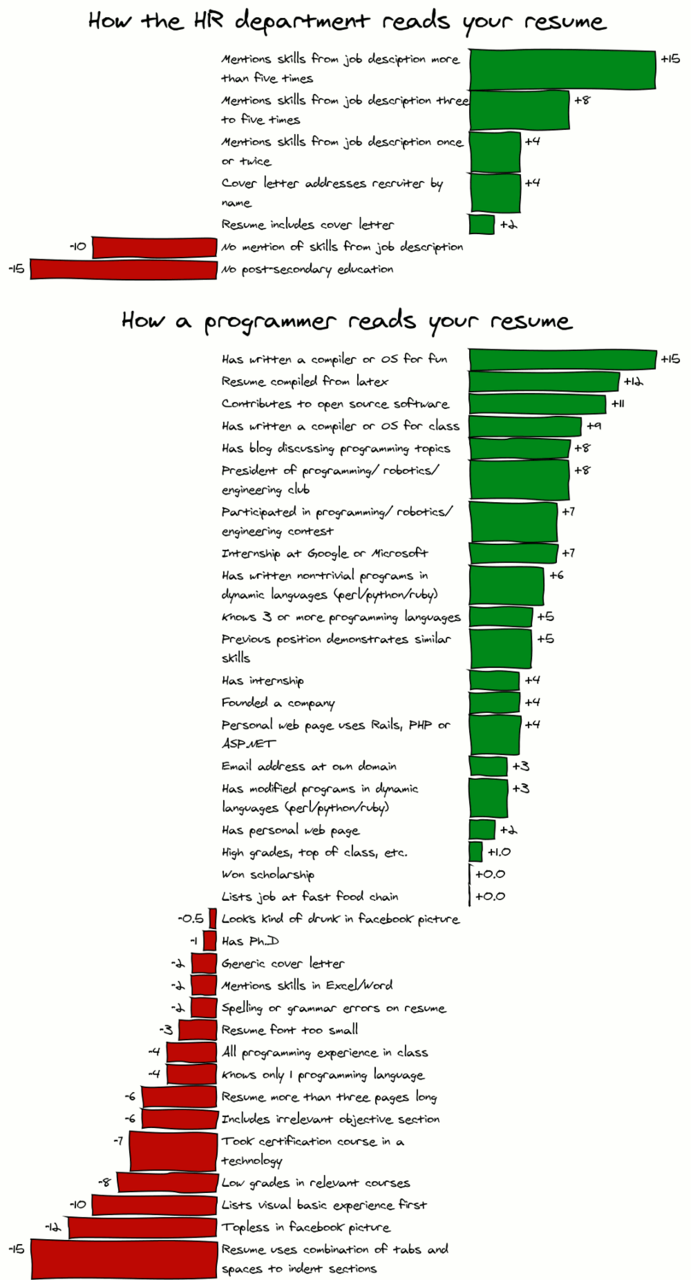 How a programmer reads your resume (via   www.hanovsolutions.com  )