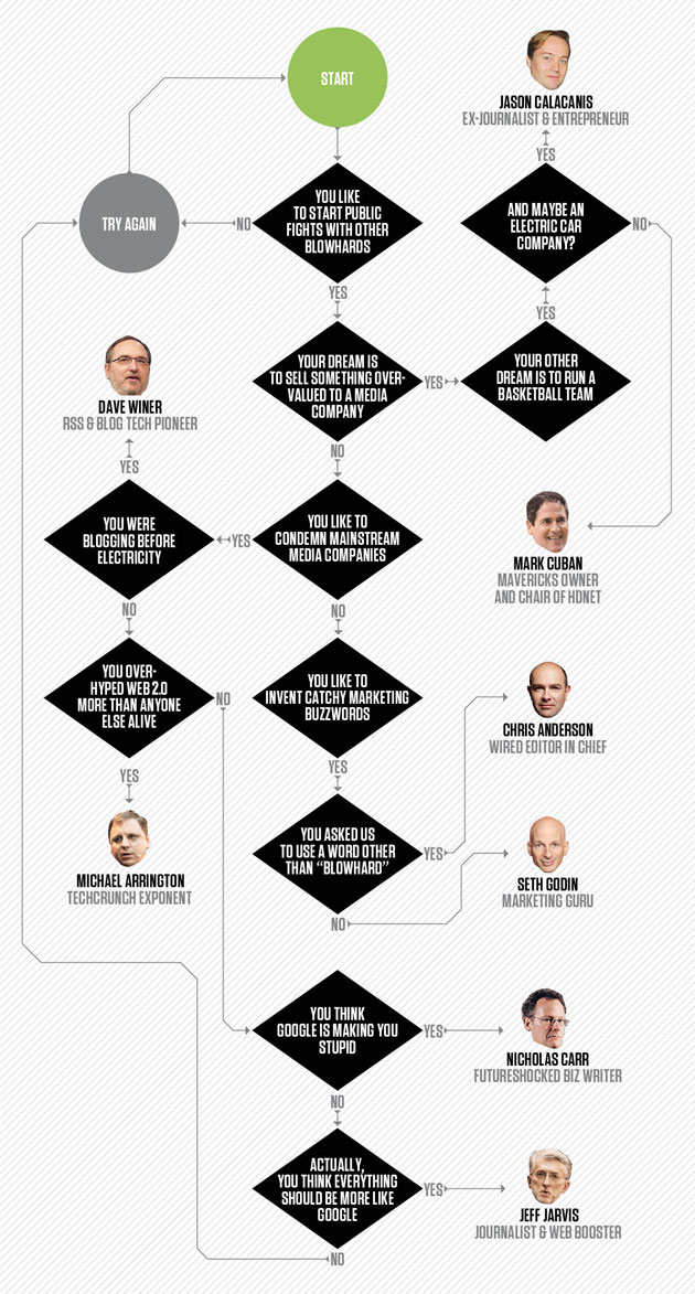 Ask a Flowchart: Which Blowhard Am I?