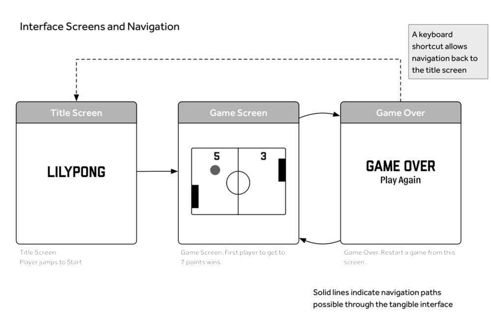 Navigation - The game consists of 3 screens, which can be traversed by movement on the mat.
