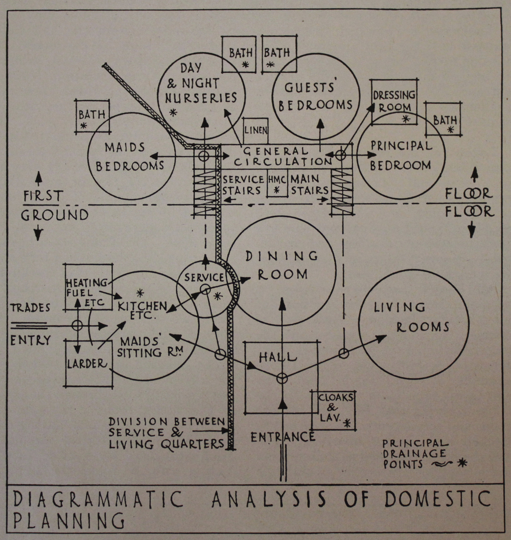 Diagramatic analysis of domestic planning  Exert from     Planning     The Architects Handbook    Fifth (Post war edition) 1947