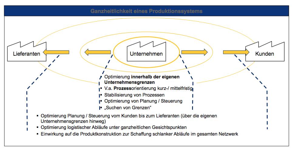 XXX - Produktionssysteme (Dritte Grafik) — MO-Con GmbH
