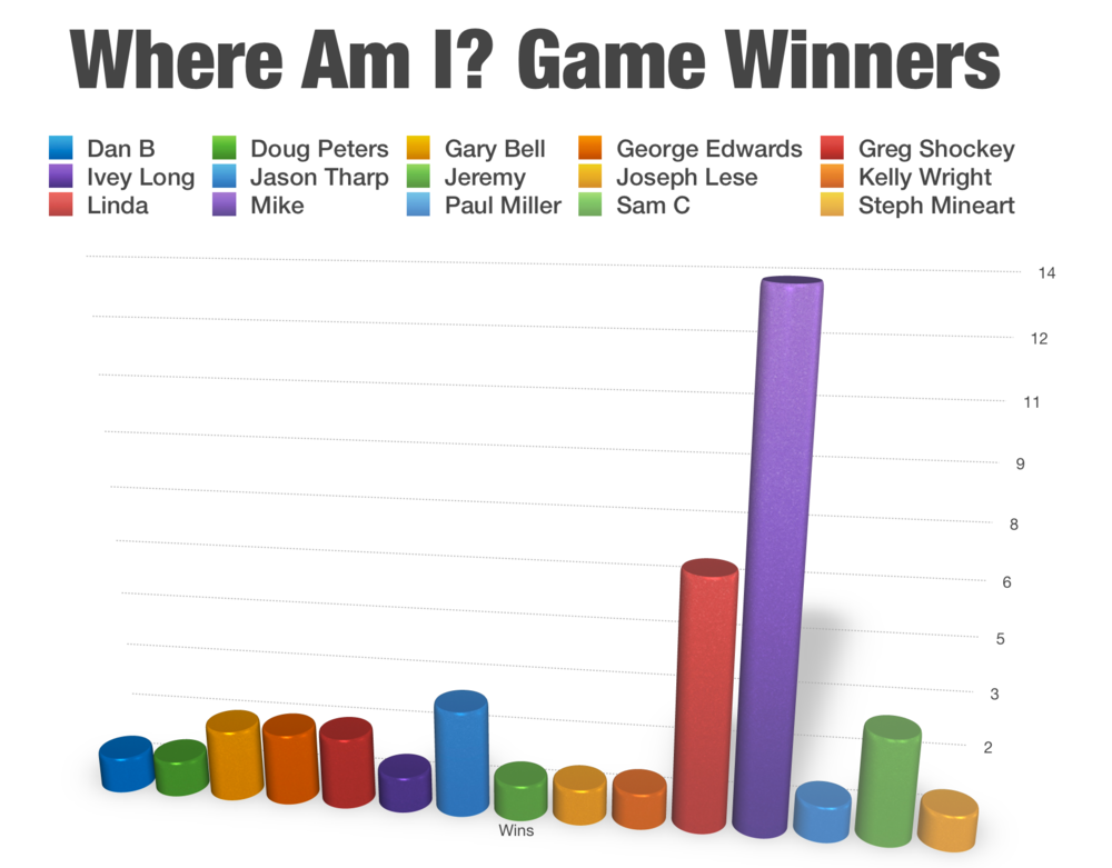 Read the names left-to-right and match the colors in the bar graph.